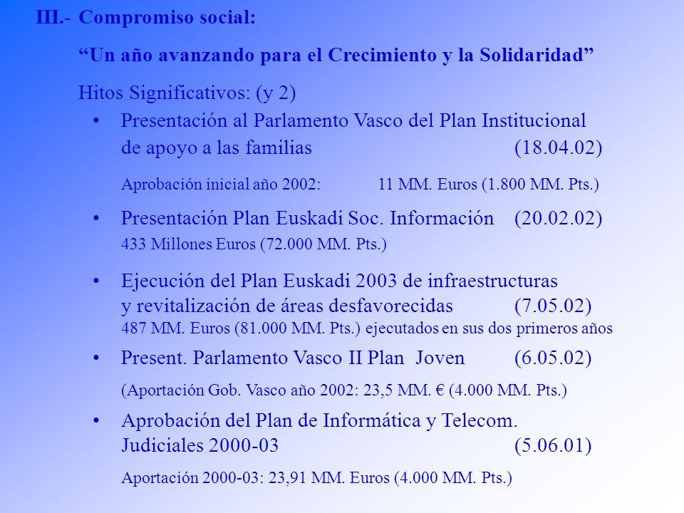 III.-Compromiso social: Un año avanzando para el Crecimiento y la Solidaridad Hitos Significativos: (y 2) Presentación al Parlamento Vasco del Plan Institucional de apoyo a las familias (18.04.02) Aprobación inicial año 2002: 11 MM.