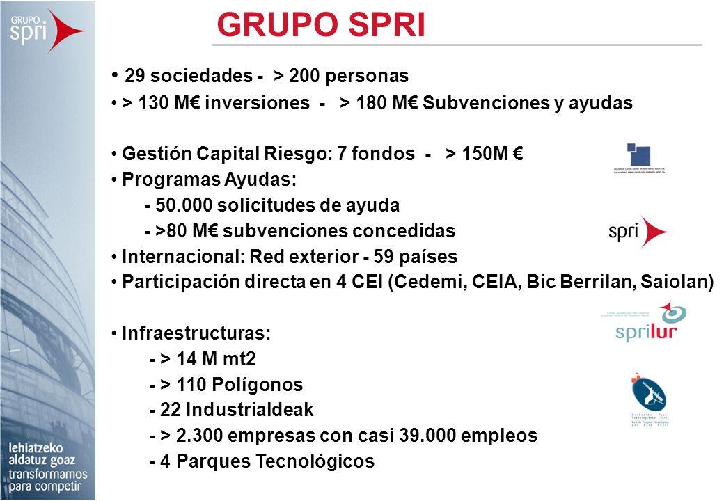 29 sociedades - > 200 personas > 130 M inversiones - > 180 M Subvenciones y ayudas Gestión Capital Riesgo: 7 fondos - > 150M Programas Ayudas: - 50.00