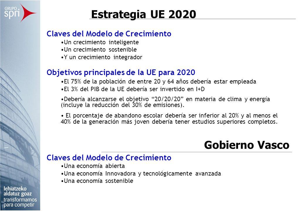 Claves del Modelo de Crecimiento Un crecimiento inteligente Un crecimiento sostenible Y un crecimiento integrador Objetivos principales de la UE para