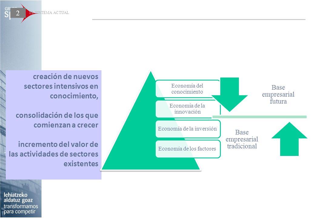 EL SISTEMA ACTUAL creación de nuevos sectores intensivos en conocimiento, consolidación de los que comienzan a crecer incremento del valor de las acti