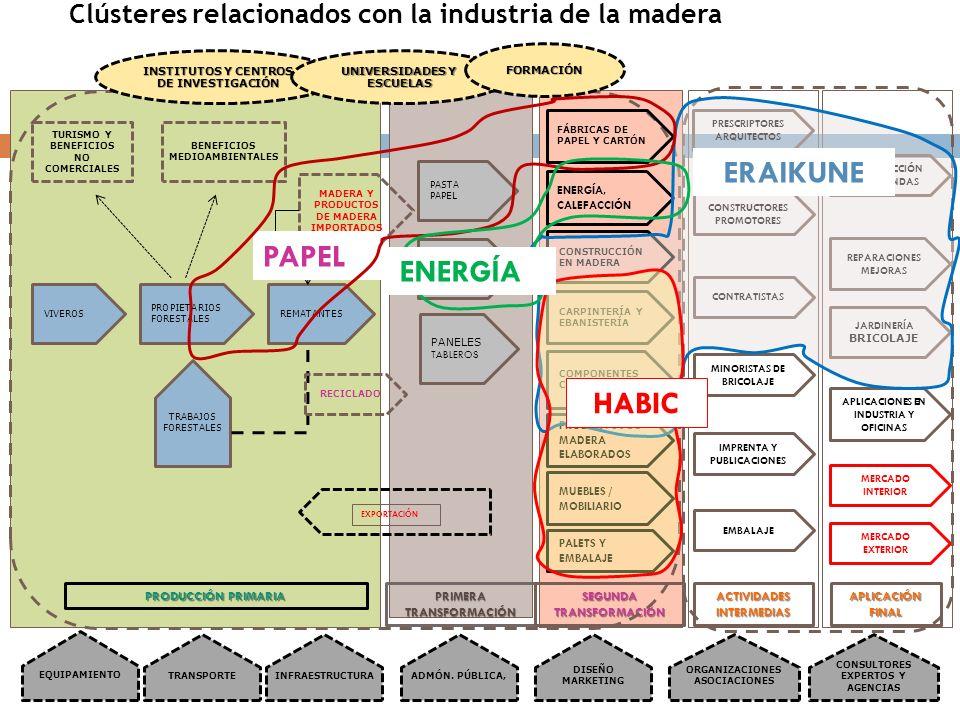 TURISMO Y BENEFICIOS NO COMERCIALES BENEFICIOS MEDIOAMBIENTALES MADERA Y PRODUCTOS DE MADERA IMPORTADOS VIVEROS PROPIETARIOS FORESTALES REMATANTES TRA