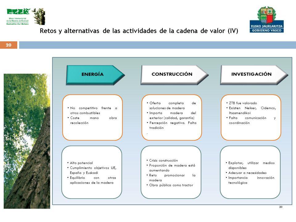 20 Retos y alternativas de las actividades de la cadena de valor (IV) No competitivo frente a otros combustibles Coste mano obra recolección Oferta co