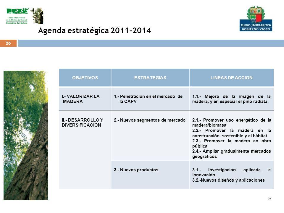 26 OBJETIVOSESTRATEGIASLINEAS DE ACCION I.- VALORIZAR LA MADERA 1.- Penetración en el mercado de la CAPV 1.1.- Mejora de la imagen de la madera, y en