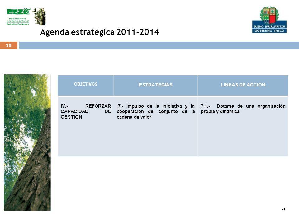 28 OBJETIVOS ESTRATEGIASLINEAS DE ACCION IV.- REFORZAR CAPACIDAD DE GESTION 7.- Impulso de la iniciativa y la cooperación del conjunto de la cadena de