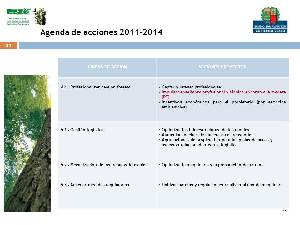 32 LINEAS DE ACCIONACCIONES-PROYECTOS 4.4.- Profesionalizar gestión forestal Captar y retener profesionales Impulsar enseñanza profesional y técnica e