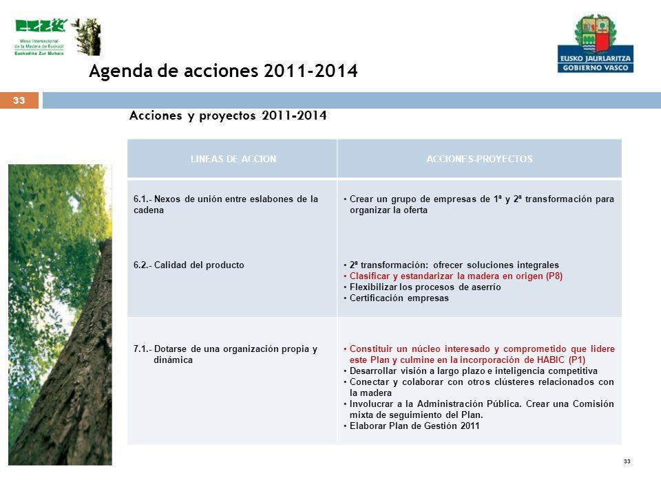 33 Acciones y proyectos 2011-2014 LINEAS DE ACCIONACCIONES-PROYECTOS 6.1.- Nexos de unión entre eslabones de la cadena 6.2.- Calidad del producto Crea