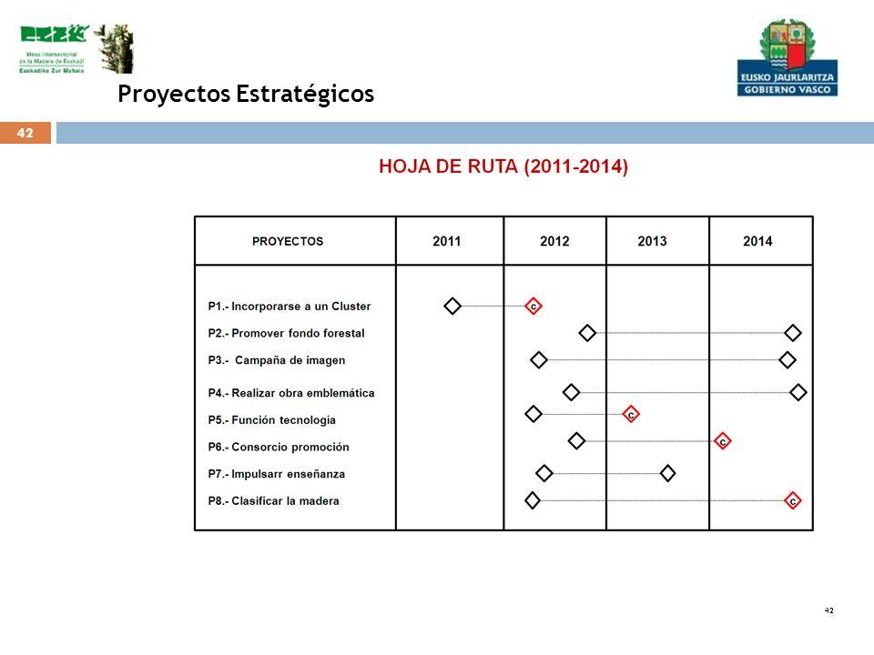 42 Proyectos Estratégicos