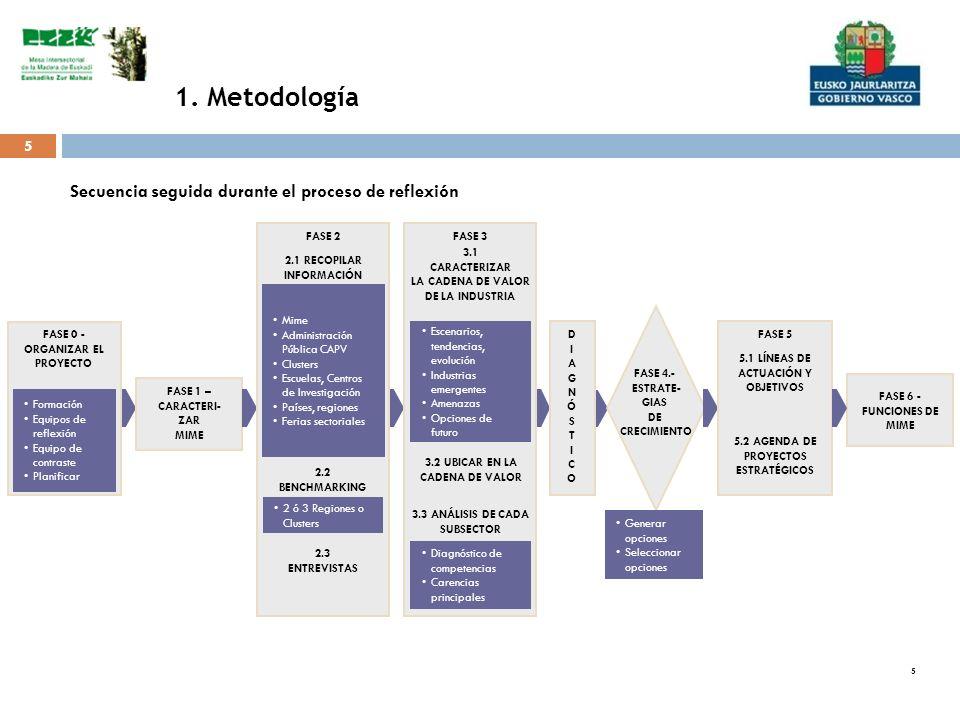 46 Organización y pasos a dar La organización sigue a la estrategia, como la ejecución de los proyectos sigue a su definición.