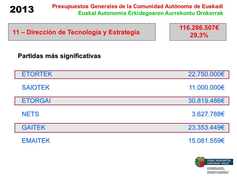 2013 Presupuestos Generales de la Comunidad Autónoma de Euskadi Euskal Autonomia Erkidegoaren Aurrekontu Orokorrak ETORTEKSAIOTEKETORGAINETSGAITEKEMAI