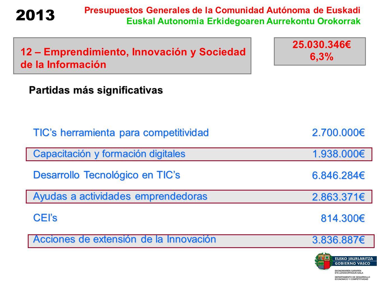 2013 Presupuestos Generales de la Comunidad Autónoma de Euskadi Euskal Autonomia Erkidegoaren Aurrekontu Orokorrak Partidas más significativas 25.030.