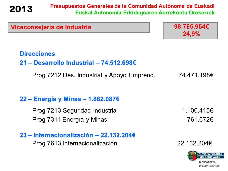 2013 Presupuestos Generales de la Comunidad Autónoma de Euskadi Euskal Autonomia Erkidegoaren Aurrekontu Orokorrak Viceconsejería de Industria 98.765.