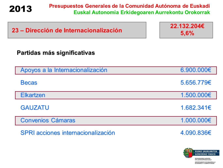 2013 Presupuestos Generales de la Comunidad Autónoma de Euskadi Euskal Autonomia Erkidegoaren Aurrekontu Orokorrak Apoyos a la Internacionalización Be