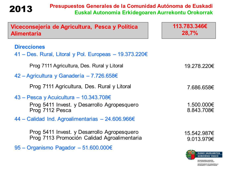 2013 Presupuestos Generales de la Comunidad Autónoma de Euskadi Euskal Autonomia Erkidegoaren Aurrekontu Orokorrak Viceconsejería de Agricultura, Pesc