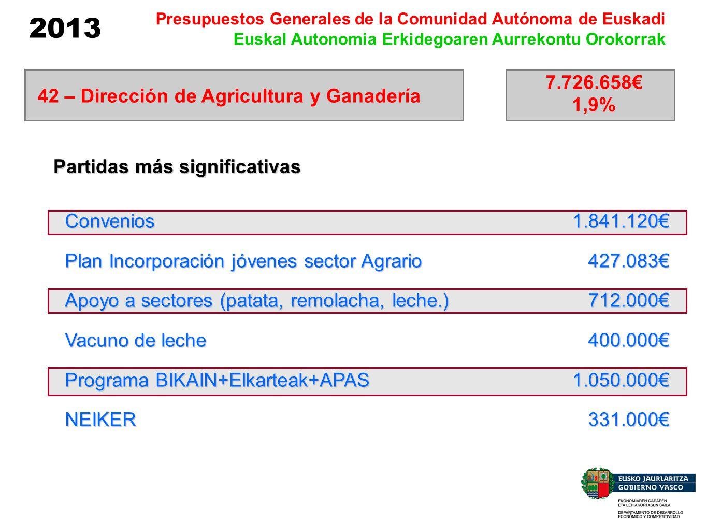 2013 Presupuestos Generales de la Comunidad Autónoma de Euskadi Euskal Autonomia Erkidegoaren Aurrekontu Orokorrak Convenios Plan Incorporación jóvene