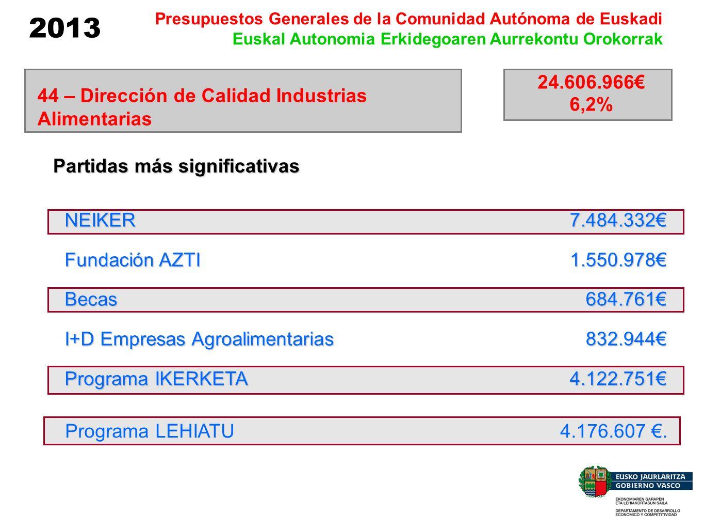 2013 Presupuestos Generales de la Comunidad Autónoma de Euskadi Euskal Autonomia Erkidegoaren Aurrekontu Orokorrak NEIKER Fundación AZTI Becas I+D Emp