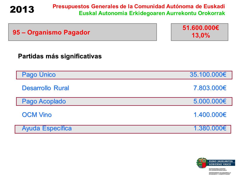 2013 Presupuestos Generales de la Comunidad Autónoma de Euskadi Euskal Autonomia Erkidegoaren Aurrekontu Orokorrak 51.600.000 13,0% 95 – Organismo Pag