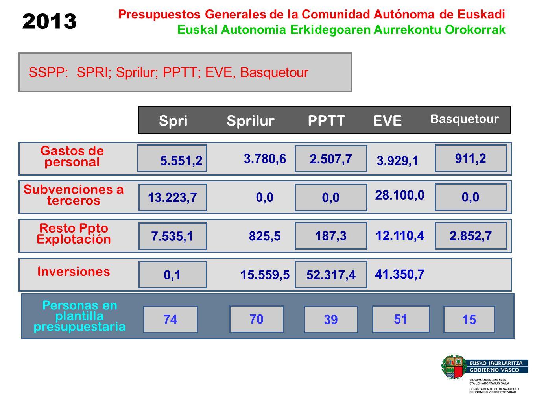 2013 Presupuestos Generales de la Comunidad Autónoma de Euskadi Euskal Autonomia Erkidegoaren Aurrekontu Orokorrak SSPP: SPRI; Sprilur; PPTT; EVE, Bas
