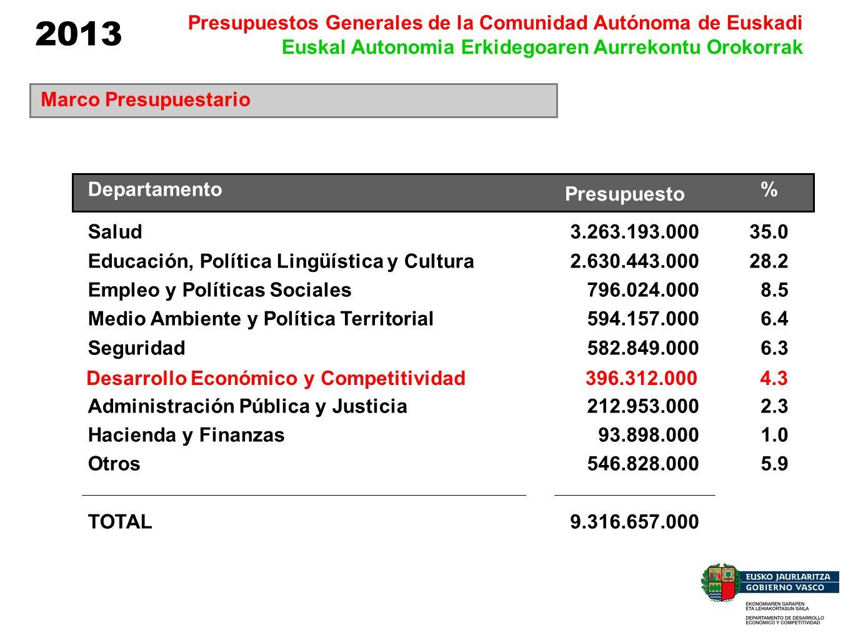 Distribución del Presupuesto por Capítulos Capítulo I 24.456 6,2% Capítulo II 10.180 2,6% Capítulo IV 122.110 30,8% Capítulo VI 1.310 0,3% Capítulo VII 146.416 36,9% Capítulo VIII 91.840 23,2% Miles de euros 2013 Presupuestos Generales de la Comunidad Autónoma de Euskadi Euskal Autonomia Erkidegoaren Aurrekontu Orokorrak