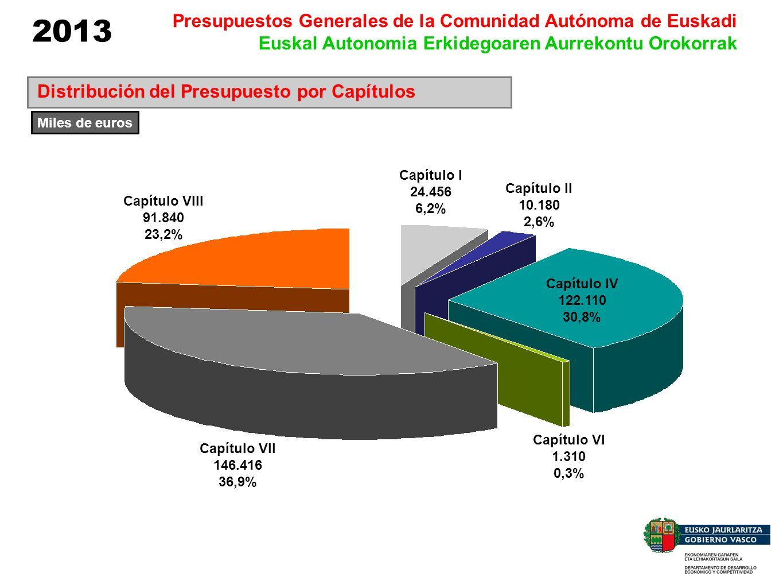 Distribución del Presupuesto por Capítulos Capítulo I 24.456 6,2% Capítulo II 10.180 2,6% Capítulo IV 122.110 30,8% Capítulo VI 1.310 0,3% Capítulo VI