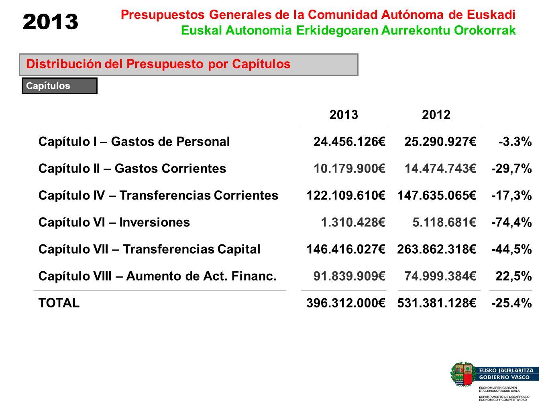 2013 Presupuestos Generales de la Comunidad Autónoma de Euskadi Euskal Autonomia Erkidegoaren Aurrekontu Orokorrak Distribución del Presupuesto por Ca