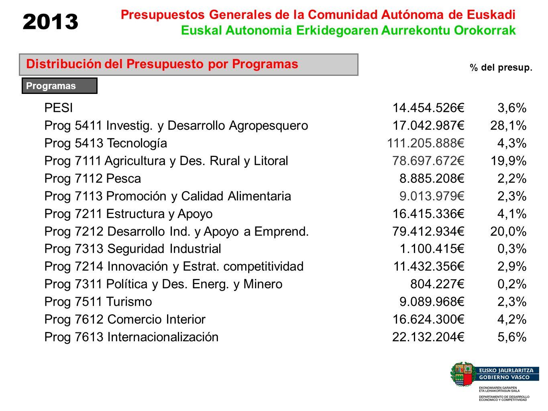 2013 Presupuestos Generales de la Comunidad Autónoma de Euskadi Euskal Autonomia Erkidegoaren Aurrekontu Orokorrak Distribución del Presupuesto por Pr