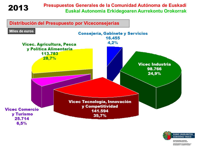 2013 Presupuestos Generales de la Comunidad Autónoma de Euskadi Euskal Autonomia Erkidegoaren Aurrekontu Orokorrak Viceconsejería de Tecnología, Innovación y Competitividad Direcciones 11 – Tecnología y Estrategia – 116.286.507 12 – Emprendimiento, Innovación y PESI – 25.030.346 Prog 5413 Tecnología Prog 7214 Innovación y Competitividad PESI Prog 7212 Des.