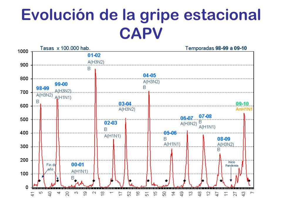 Evolución de la gripe estacional CAPV