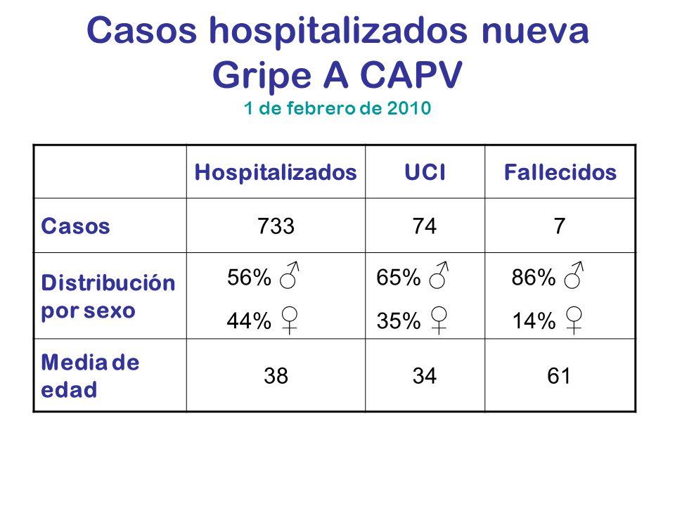 Casos hospitalizados nueva Gripe A CAPV 1 de febrero de 2010 HospitalizadosUCIFallecidos Casos 733747 Distribución por sexo 56% 44% 65% 35% 86% 14% Me