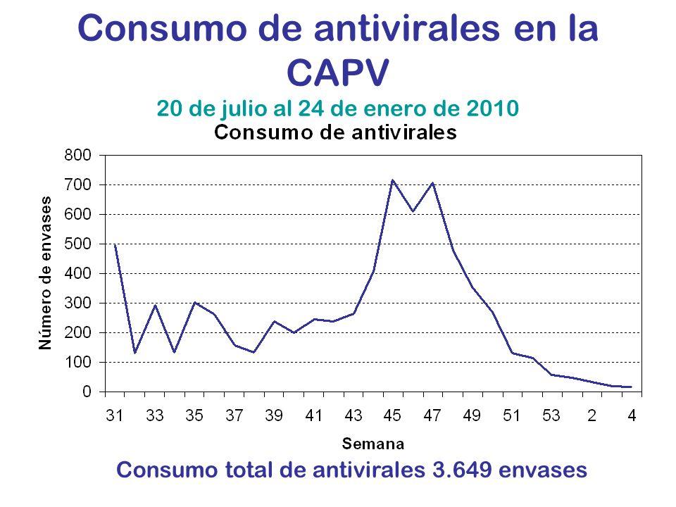Consumo de antivirales en la CAPV 20 de julio al 24 de enero de 2010 Consumo total de antivirales 3.649 envases