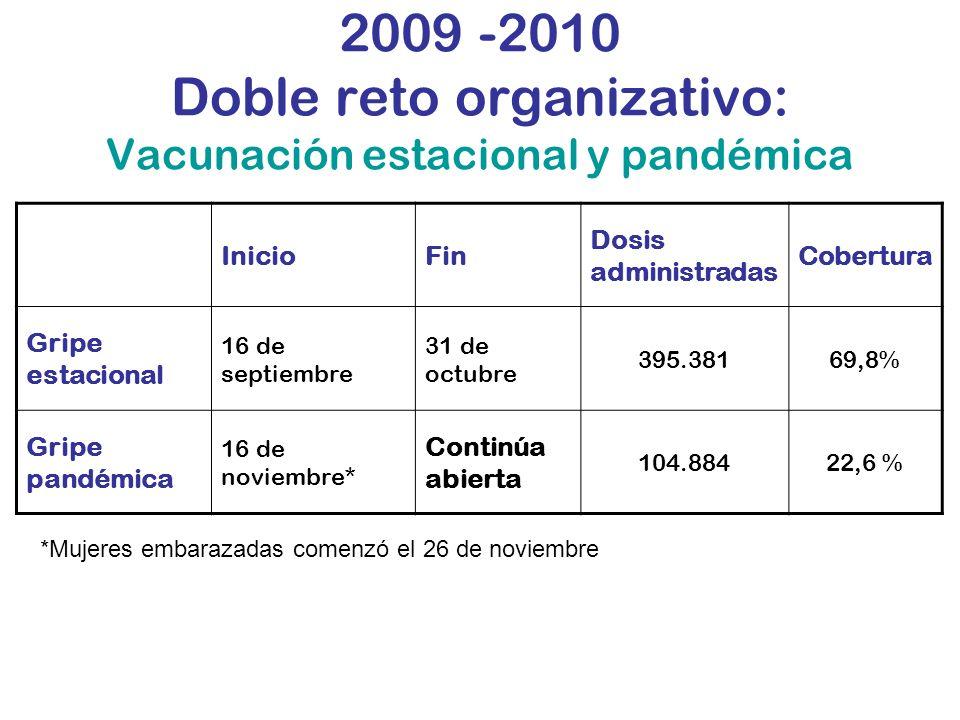 2009 -2010 Doble reto organizativo: Vacunación estacional y pandémica InicioFin Dosis administradas Cobertura Gripe estacional 16 de septiembre 31 de octubre 395.38169,8% Gripe pandémica 16 de noviembre* Continúa abierta 104.88422,6 % *Mujeres embarazadas comenzó el 26 de noviembre