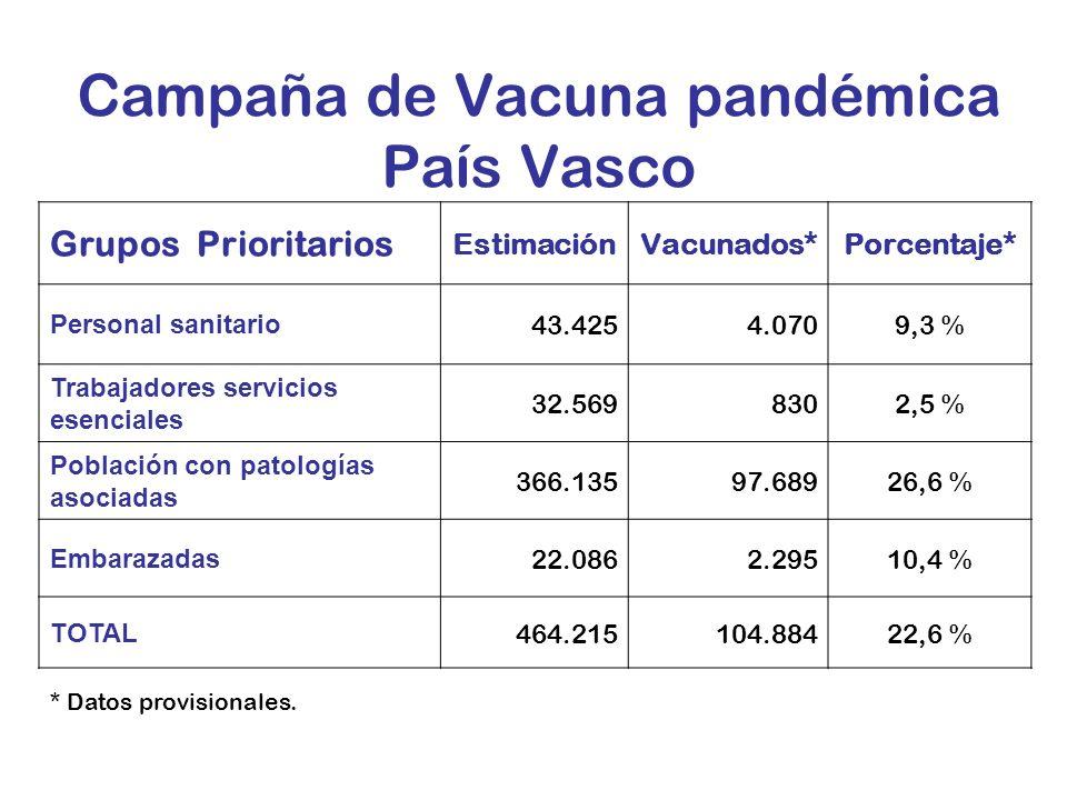 Campaña de Vacuna pandémica País Vasco Grupos Prioritarios EstimaciónVacunados*Porcentaje* Personal sanitario 43.4254.0709,3 % Trabajadores servicios esenciales 32.5698302,5 % Población con patologías asociadas 366.13597.68926,6 % Embarazadas 22.0862.29510,4 % TOTAL 464.215104.88422,6 % * Datos provisionales.