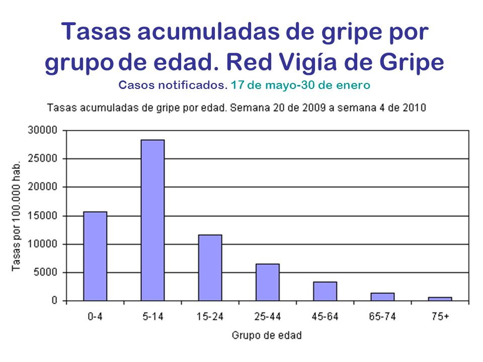 Tasas acumuladas de gripe por grupo de edad. Red Vigía de Gripe Casos notificados.