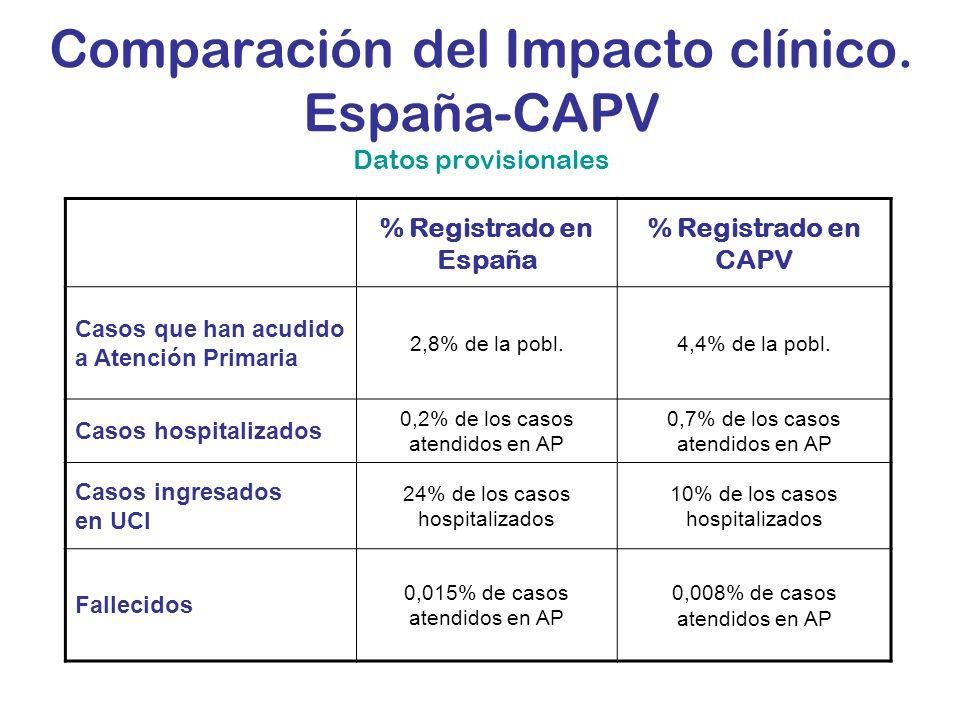 Comparación del Impacto clínico. España-CAPV Datos provisionales % Registrado en España % Registrado en CAPV Casos que han acudido a Atención Primaria