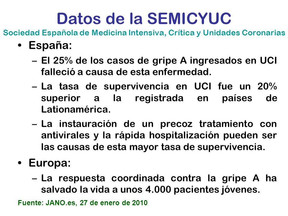 Datos de la SEMICYUC Sociedad Española de Medicina Intensiva, Crítica y Unidades Coronarias España: –El 25% de los casos de gripe A ingresados en UCI
