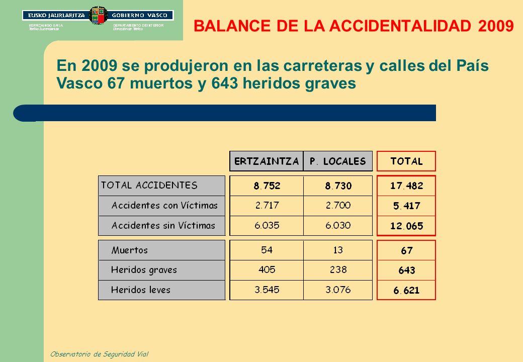 BALANCE DE LA ACCIDENTALIDAD 2009 En 2009 se produjeron en las carreteras y calles del País Vasco 67 muertos y 643 heridos graves Observatorio de Seguridad Vial