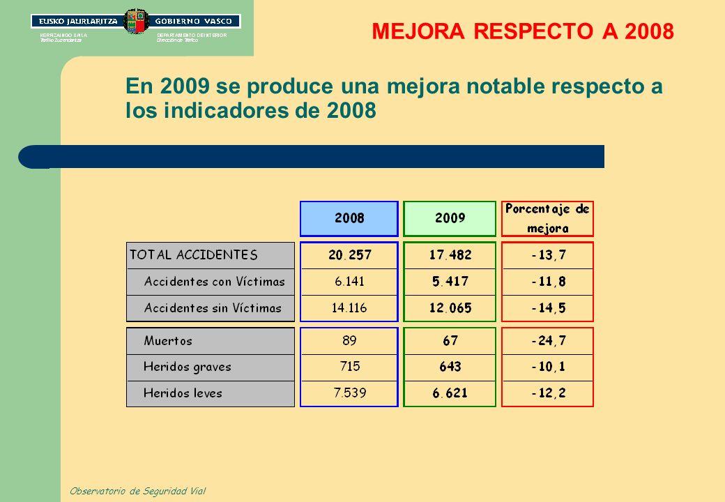 MEJORA RESPECTO A 2008 En 2009 se produce una mejora notable respecto a los indicadores de 2008 Observatorio de Seguridad Vial