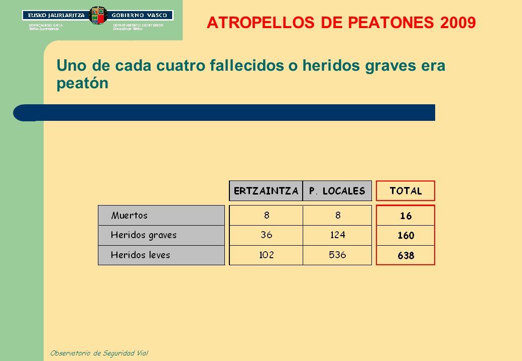 ATROPELLOS DE PEATONES 2009 Uno de cada cuatro fallecidos o heridos graves era peatón Observatorio de Seguridad Vial