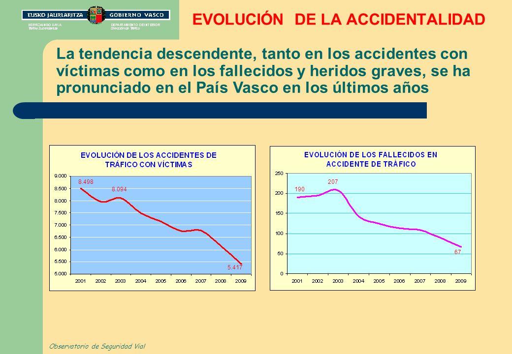 EVOLUCIÓN DE LA ACCIDENTALIDAD La tendencia descendente, tanto en los accidentes con víctimas como en los fallecidos y heridos graves, se ha pronunciado en el País Vasco en los últimos años Observatorio de Seguridad Vial 8.498 5.417 190 67 8.094 207
