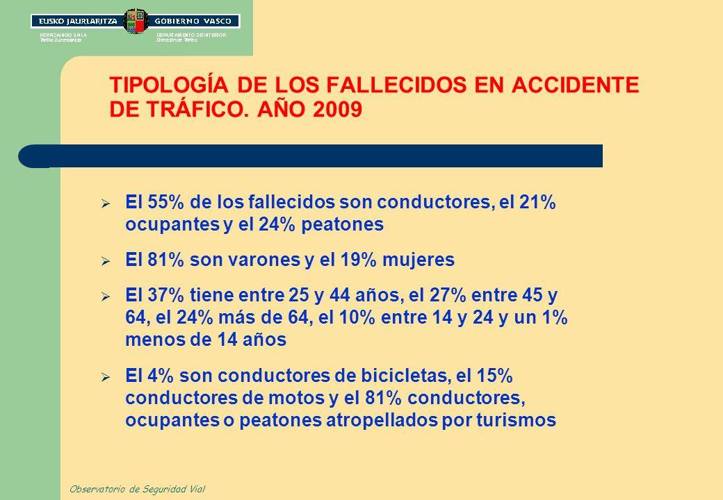 TIPOLOGÍA DE LOS FALLECIDOS EN ACCIDENTE DE TRÁFICO. AÑO 2009 El 55% de los fallecidos son conductores, el 21% ocupantes y el 24% peatones El 81% son