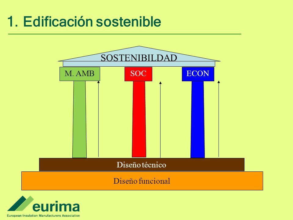 1.Edificación sostenible SOSTENIBILDAD M. AMB ECON Diseño técnico Diseño funcional SOC