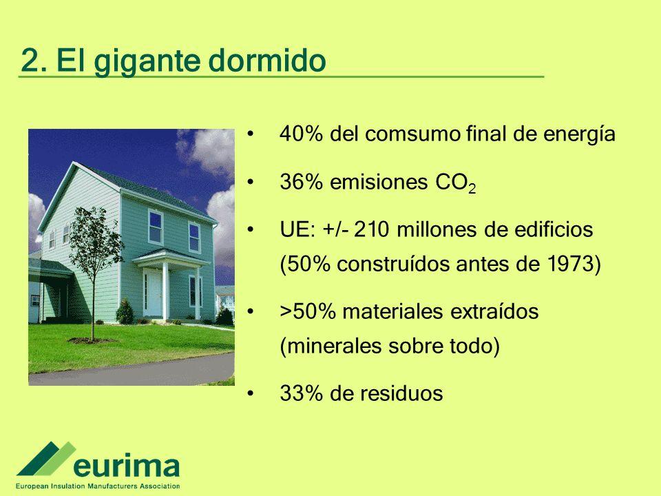 2. El gigante dormido 40% del comsumo final de energía 36% emisiones CO 2 UE: +/- 210 millones de edificios (50% construídos antes de 1973) >50% mater