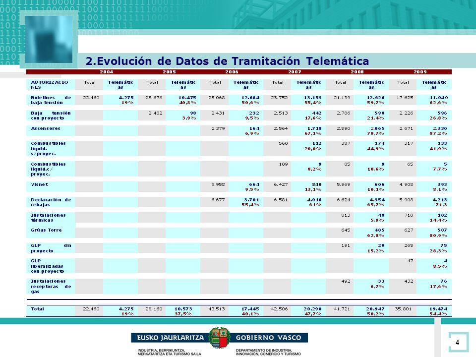 4 2.Evolución de Datos de Tramitación Telemática