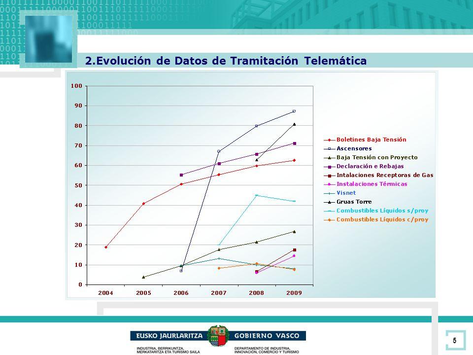 6 Tramitaciones Telemáticas por Tipo de Expedientes (2006 – 2009) Tras el análisis de los datos podemos destacar: El uso de la tramitación telemática en los expedientes que se pueden realizar telemáticamente ha pasado de un 19% el año 2004 al 54,4% el año 2009.