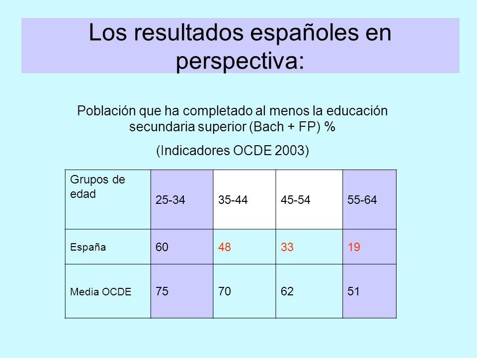 Los resultados españoles en perspectiva: Grupos de edad 25-3435-4445-5455-64 España 60483319 Media OCDE 75706251 Población que ha completado al menos la educación secundaria superior (Bach + FP) % (Indicadores OCDE 2003)