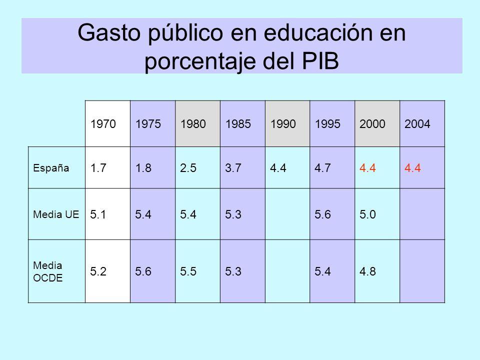 19701975198019851990199520002004 España 1.71.82.53.74.44.74.4 Media UE 5.15.4 5.3 5.65.0 Media OCDE 5.25.65.55.35.44.8 Gasto público en educación en porcentaje del PIB
