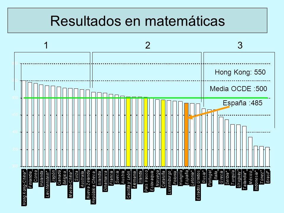 Hong Kong: 550 Media OCDE :500 España :485 123 Resultados en matemáticas
