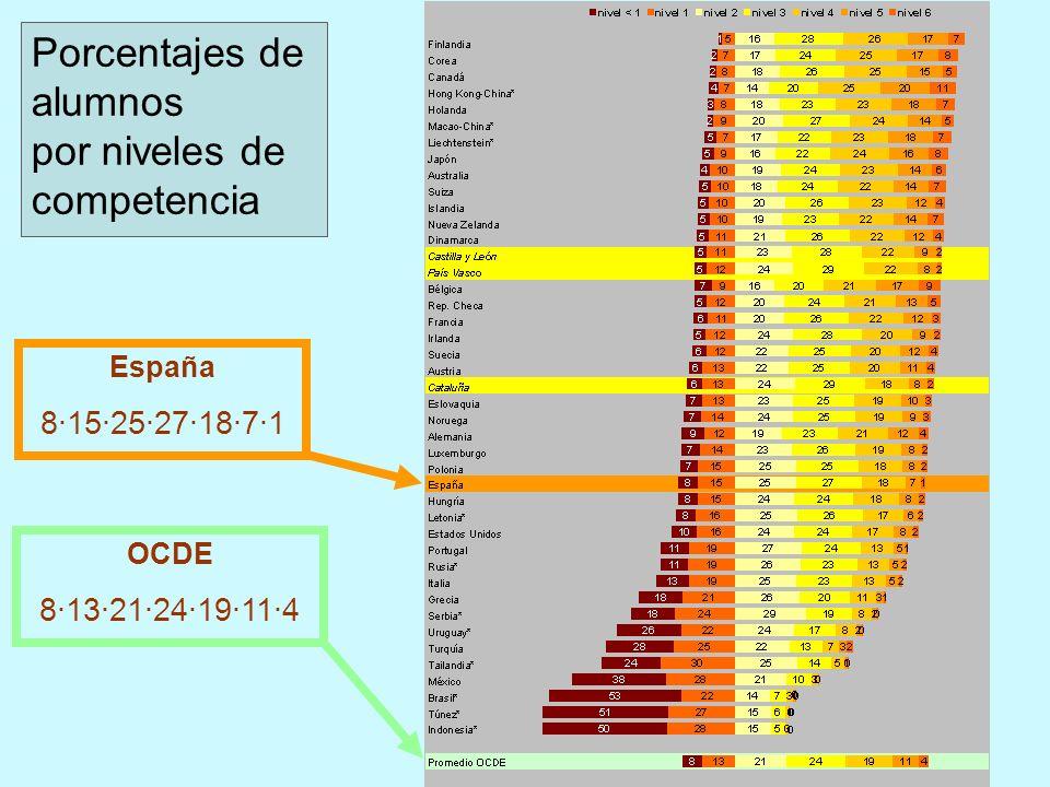 Porcentajes de alumnos por niveles de competencia España 8·15·25·27·18·7·1 OCDE 8·13·21·24·19·11·4