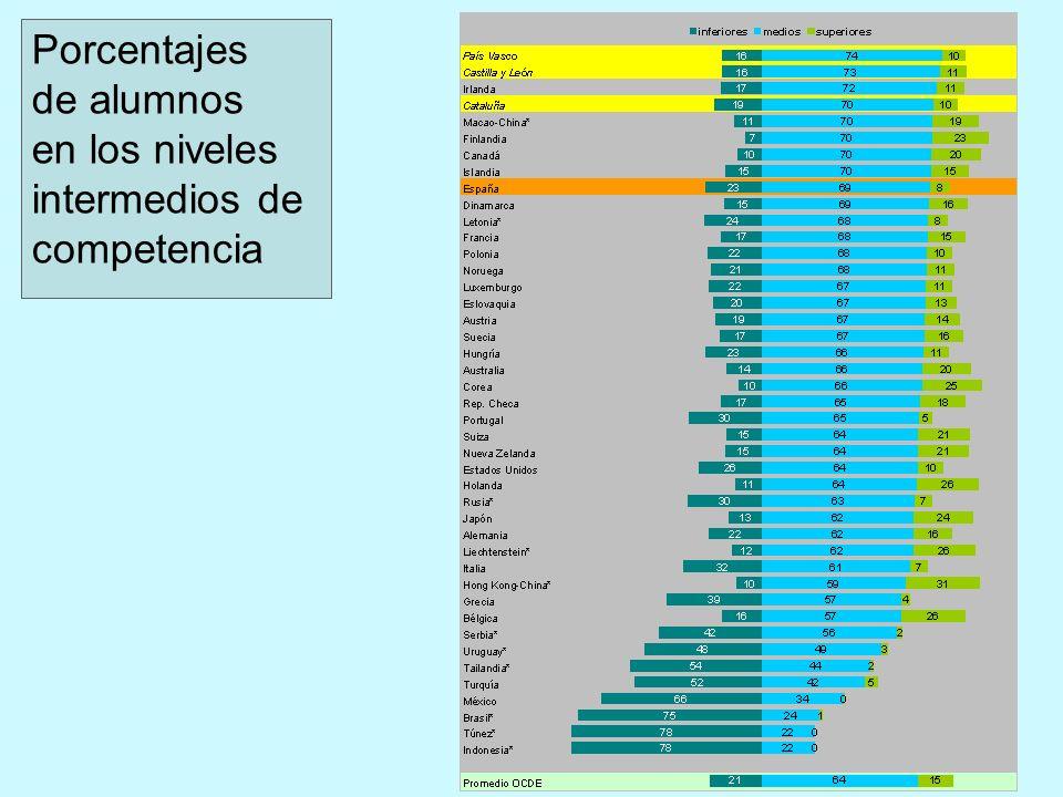 Porcentajes de alumnos en los niveles intermedios de competencia