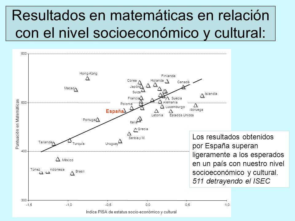 Resultados en matemáticas en relación con el nivel socioeconómico y cultural: Los resultados obtenidos por España superan ligeramente a los esperados en un país con nuestro nivel socioeconómico y cultural.