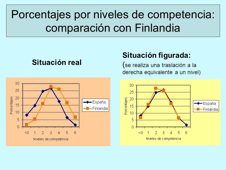 Situación real Situación figurada: ( se realiza una traslación a la derecha equivalente a un nivel) Porcentajes por niveles de competencia: comparación con Finlandia